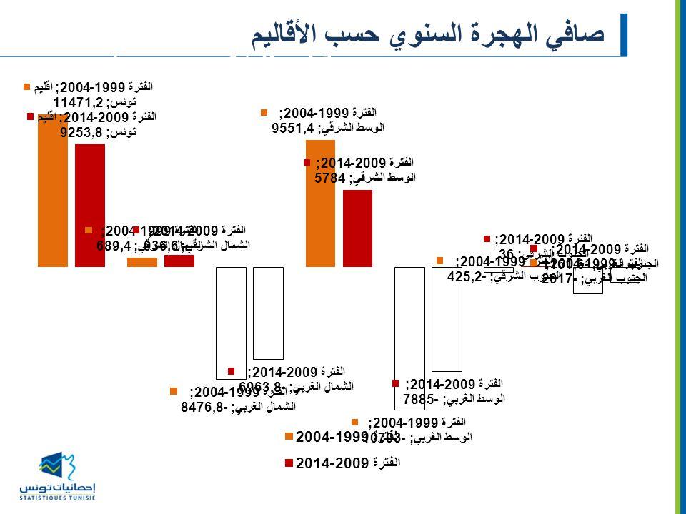 صافي الهجرة السنوي حسب الأقاليم