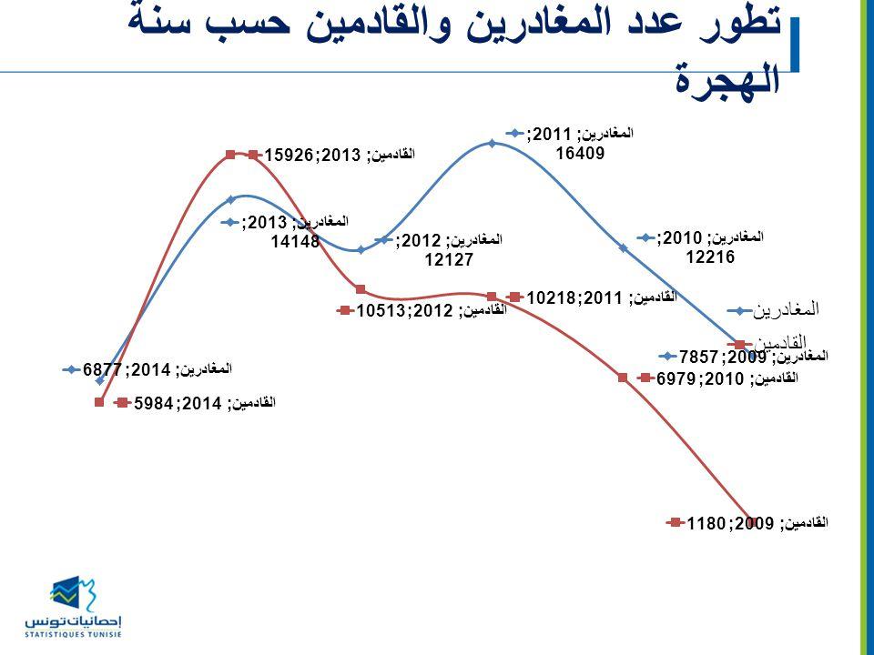 تطور عدد المغادرين والقادمين حسب سنة الهجرة