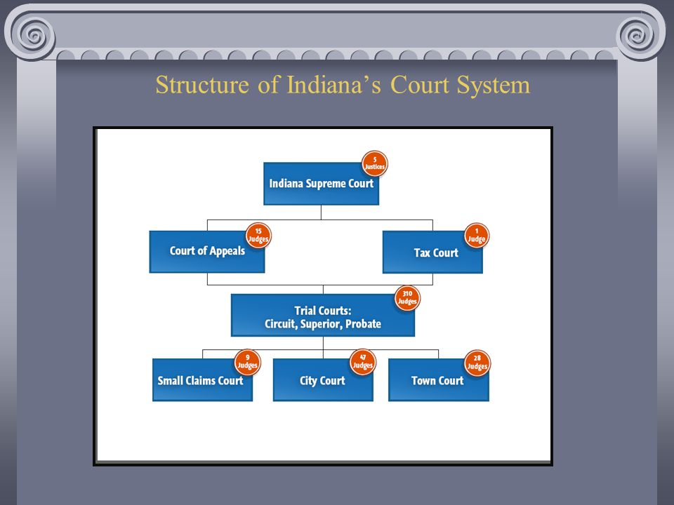 Structure of Indiana's Court System
