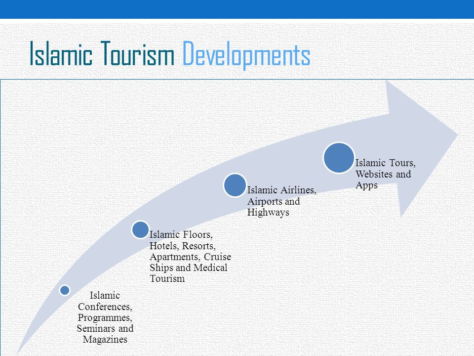 Islamic Tourism Developments