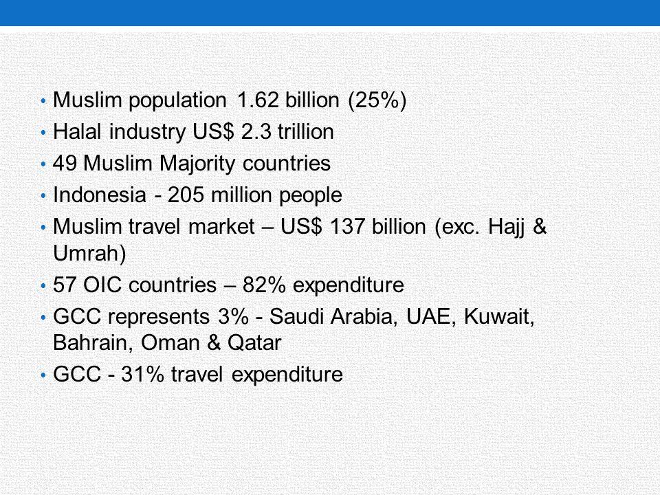 Muslim population 1.62 billion (25%)