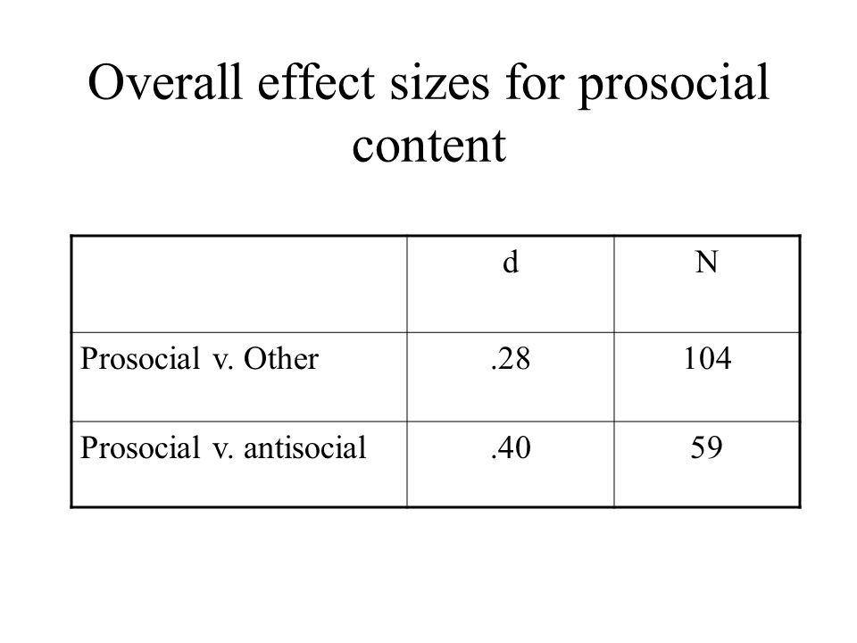 Overall effect sizes for prosocial content