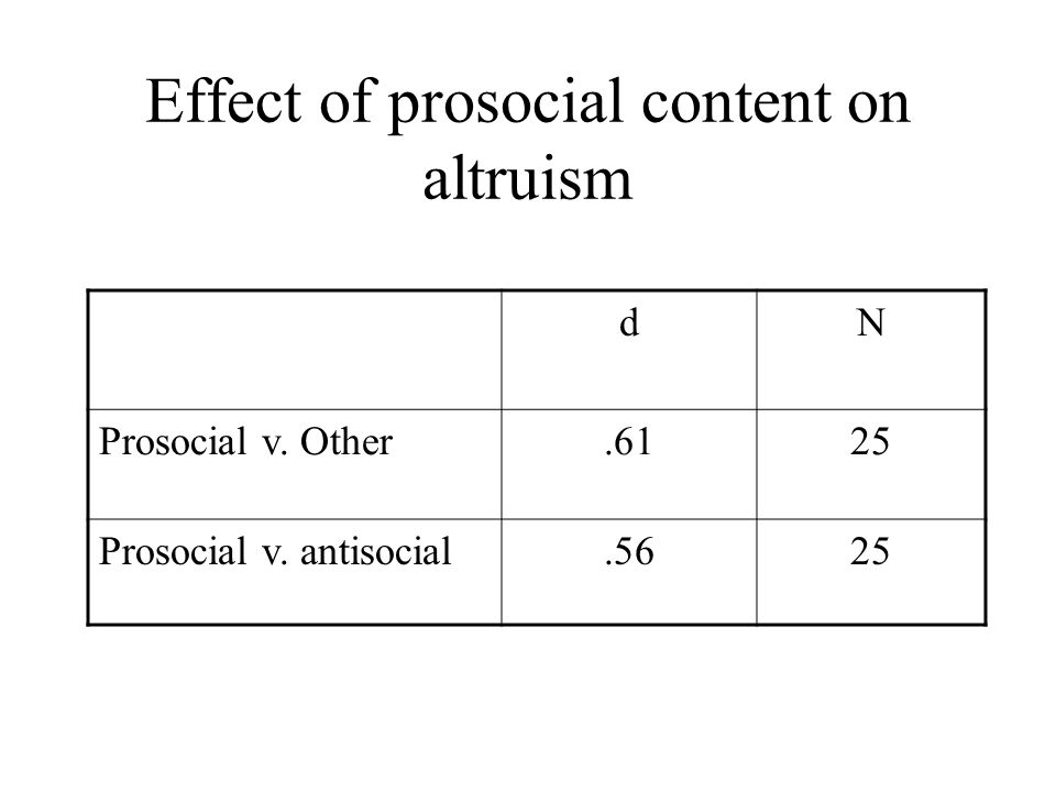 Effect of prosocial content on altruism