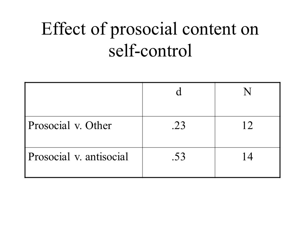 Effect of prosocial content on self-control