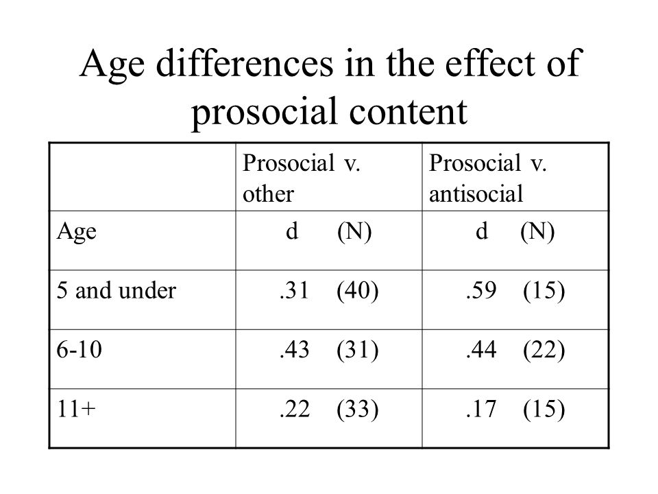 Age differences in the effect of prosocial content