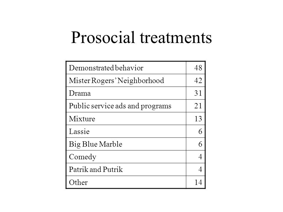 Prosocial treatments Demonstrated behavior 48