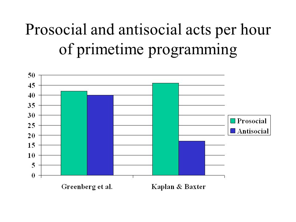 Prosocial and antisocial acts per hour of primetime programming