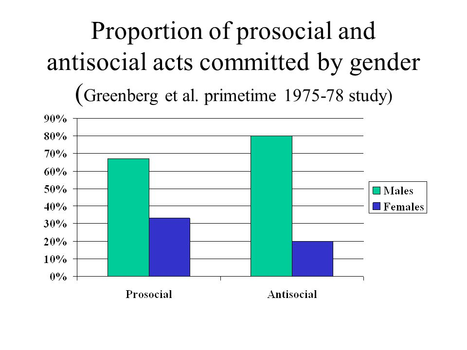 Proportion of prosocial and antisocial acts committed by gender (Greenberg et al.