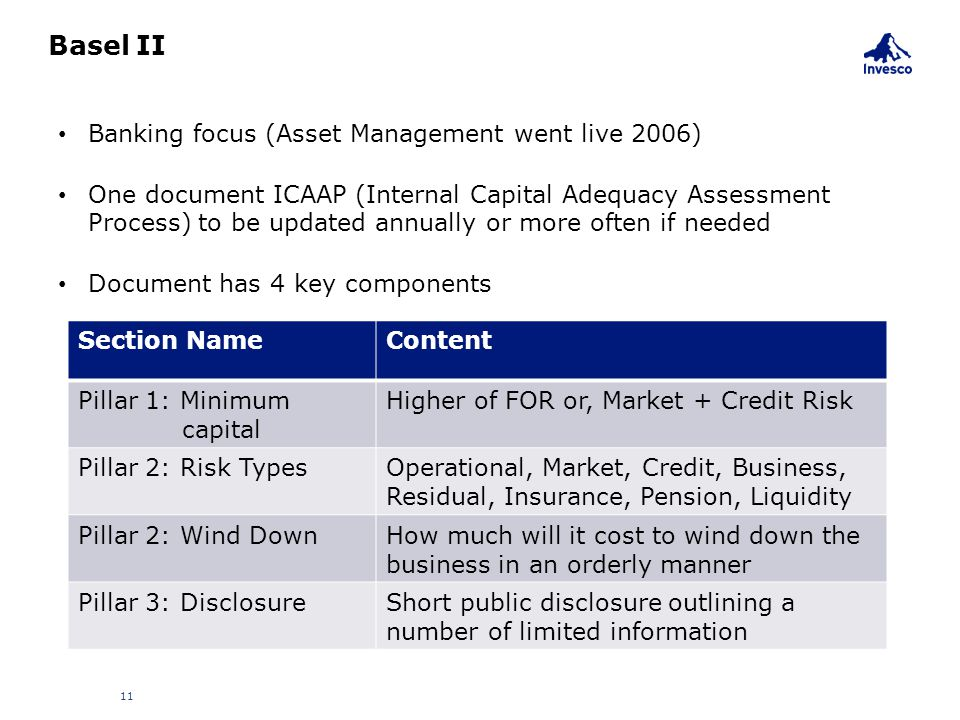 Basel II Banking focus (Asset Management went live 2006)