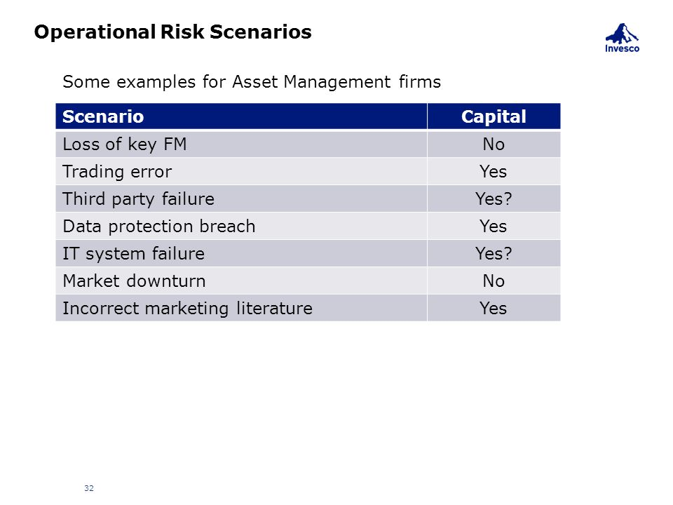 Operational Risk Scenarios