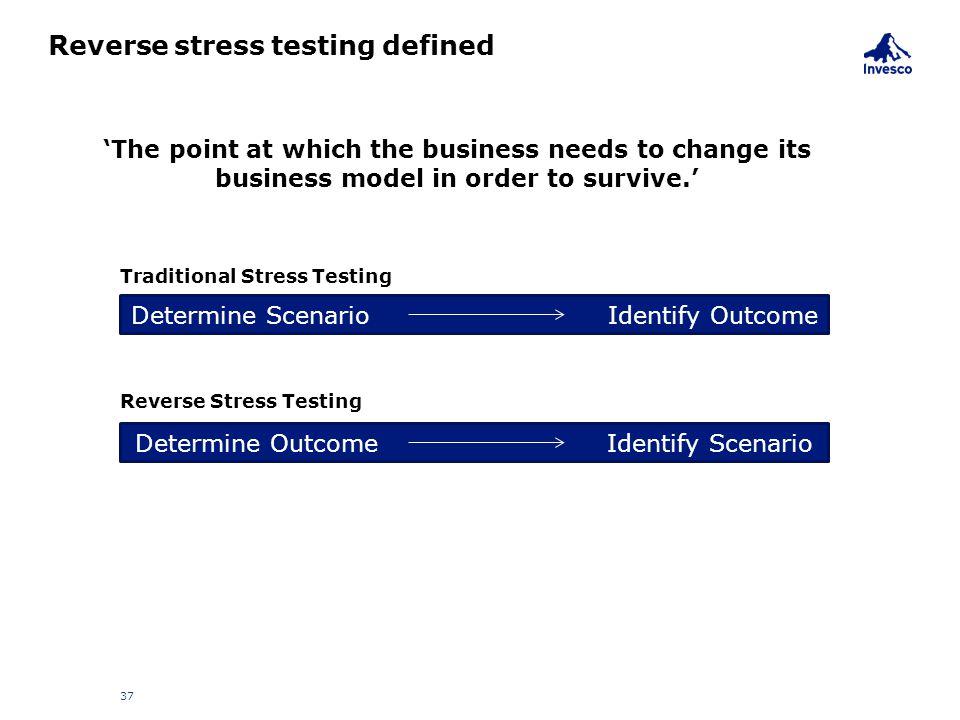 Reverse stress testing defined