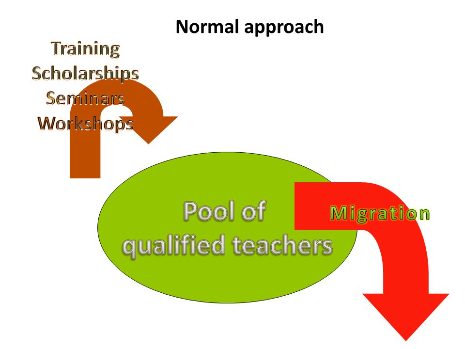 Pool of qualified teachers