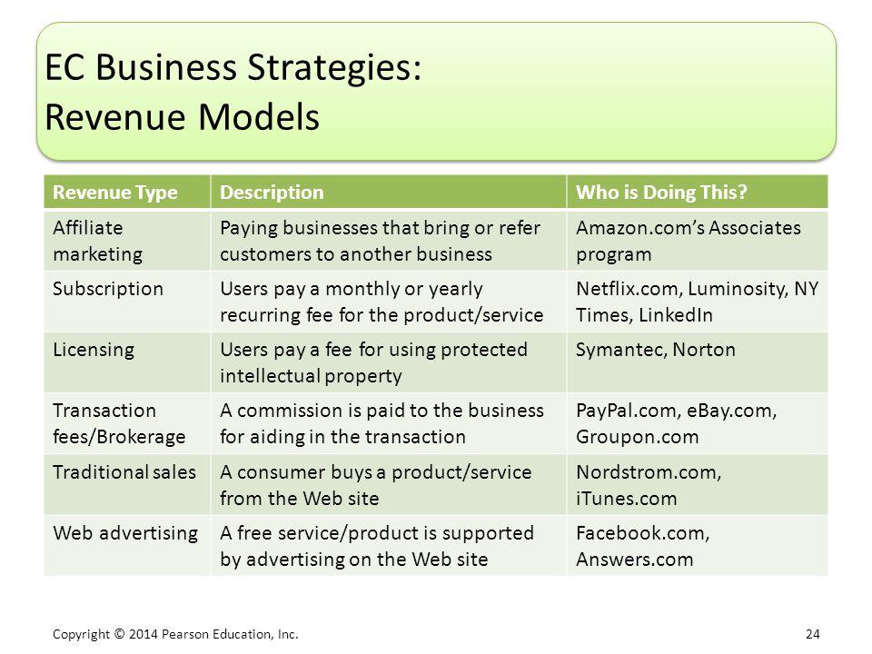 EC Business Strategies: Revenue Models