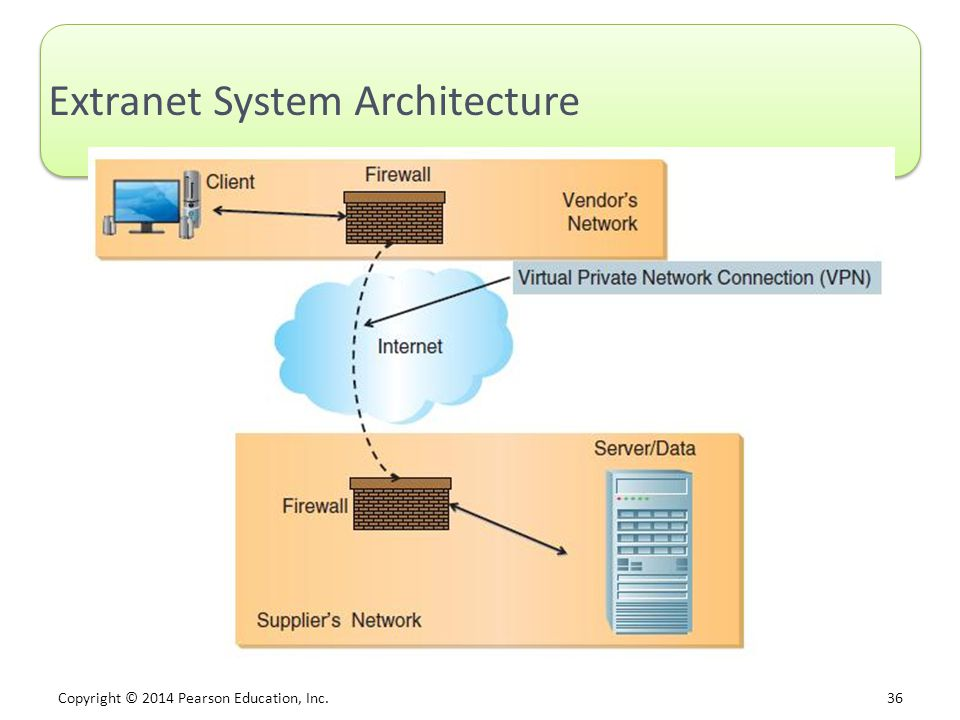 Extranet System Architecture
