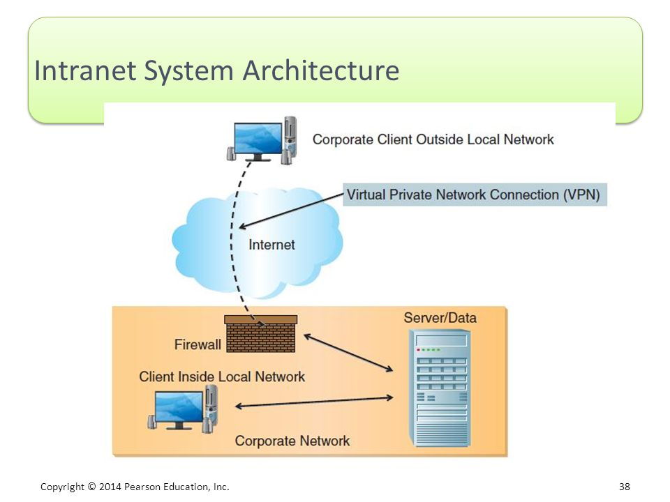 Intranet System Architecture