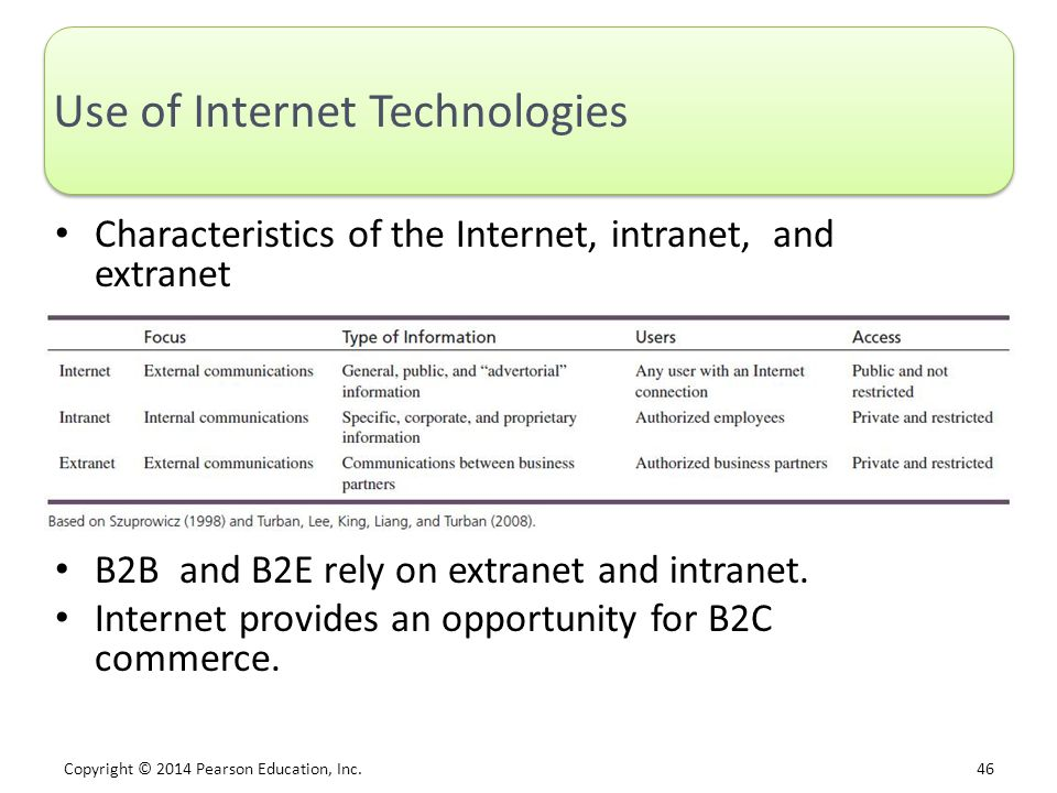 Use of Internet Technologies