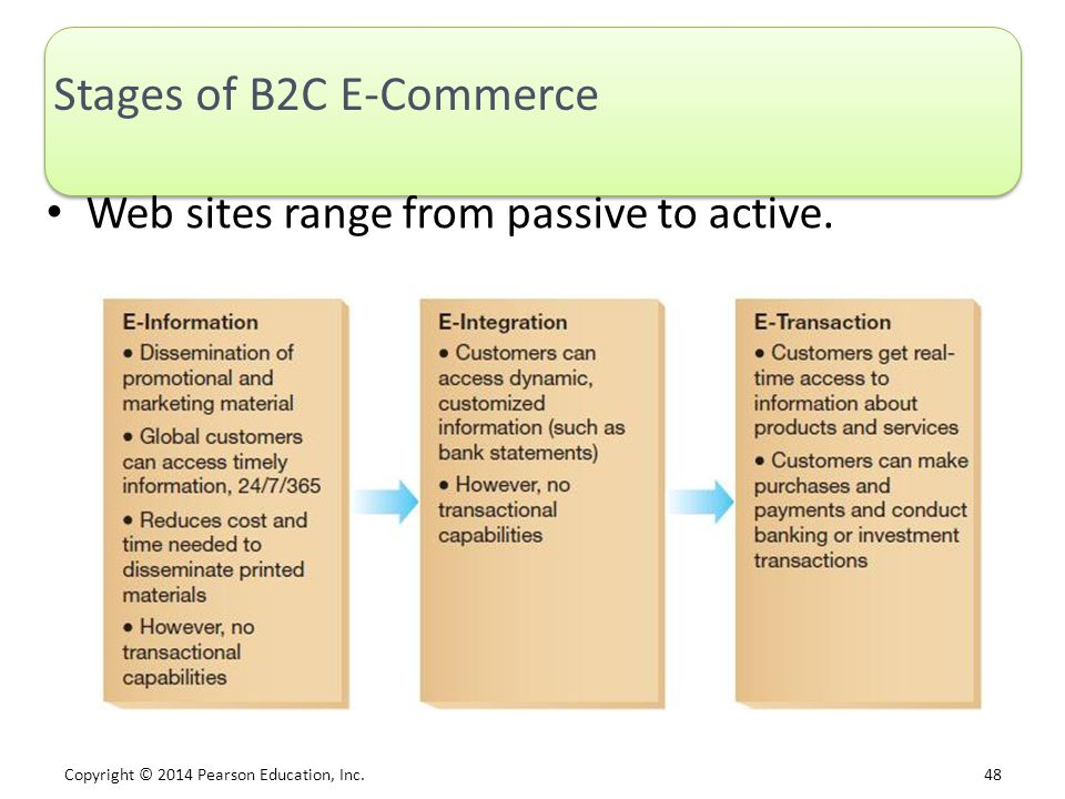 Stages of B2C E-Commerce
