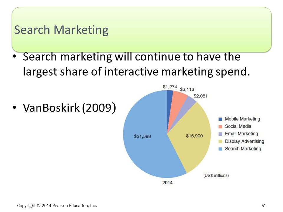 Search Marketing Search marketing will continue to have the largest share of interactive marketing spend.