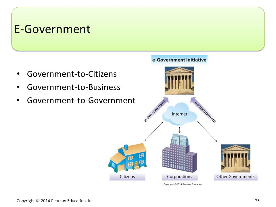 E-Government Government-to-Citizens Government-to-Business