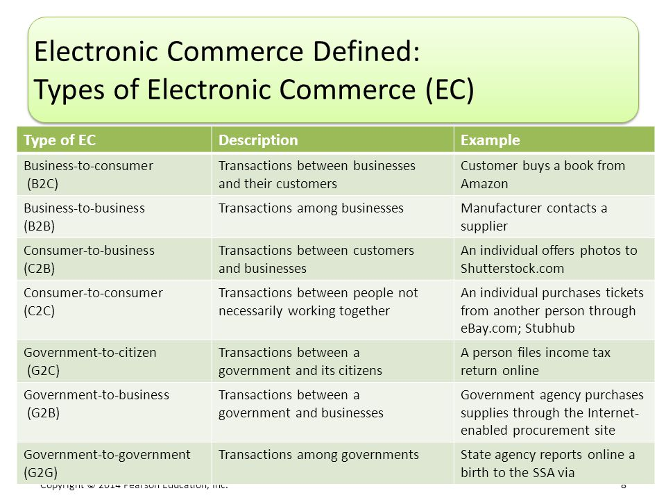 Electronic Commerce Defined: Types of Electronic Commerce (EC)