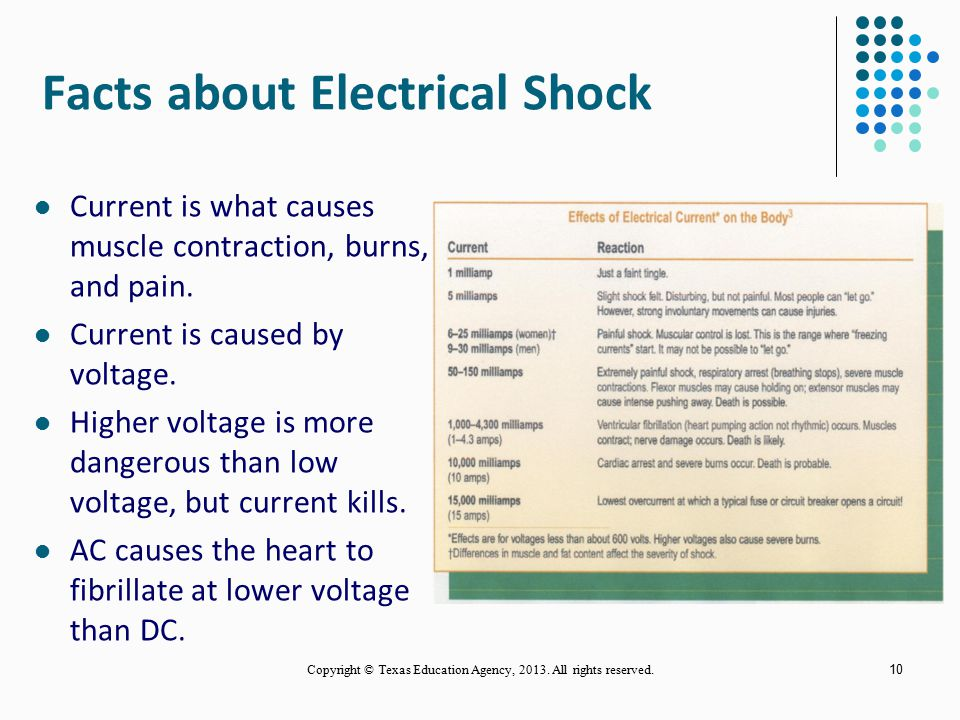 Facts about Electrical Shock