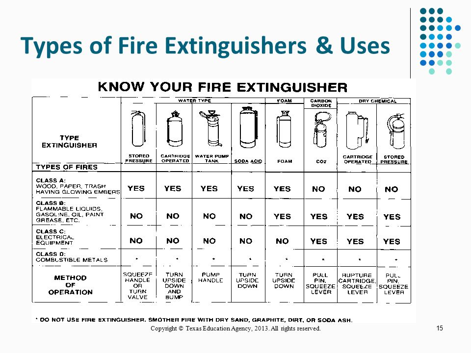 Types of Fire Extinguishers & Uses