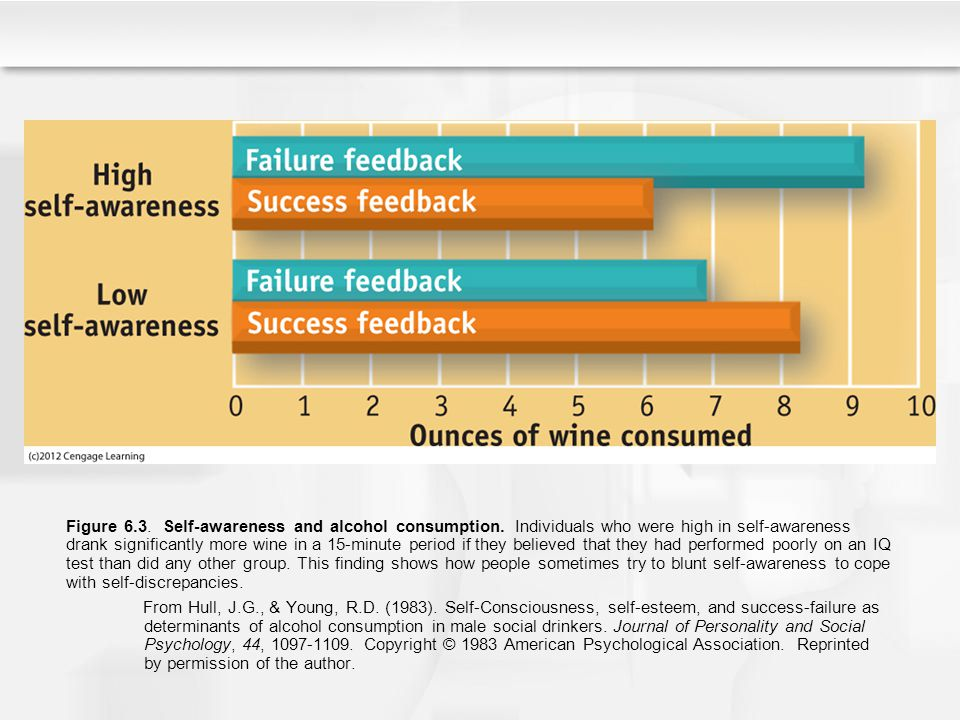 Figure 6. 3. Self-awareness and alcohol consumption