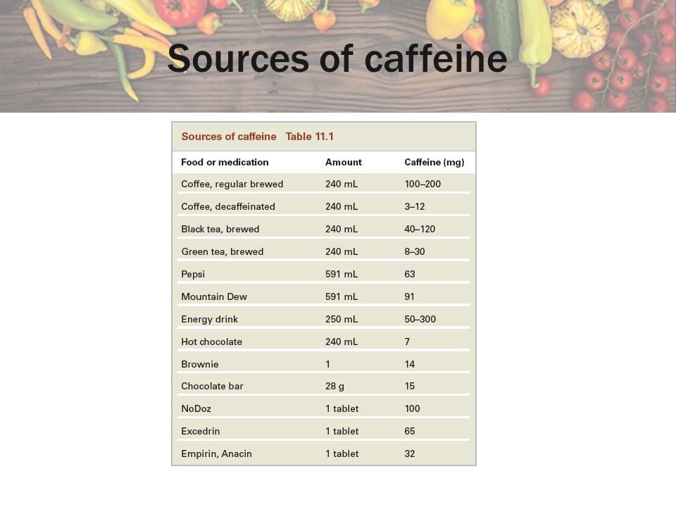 Sources of caffeine