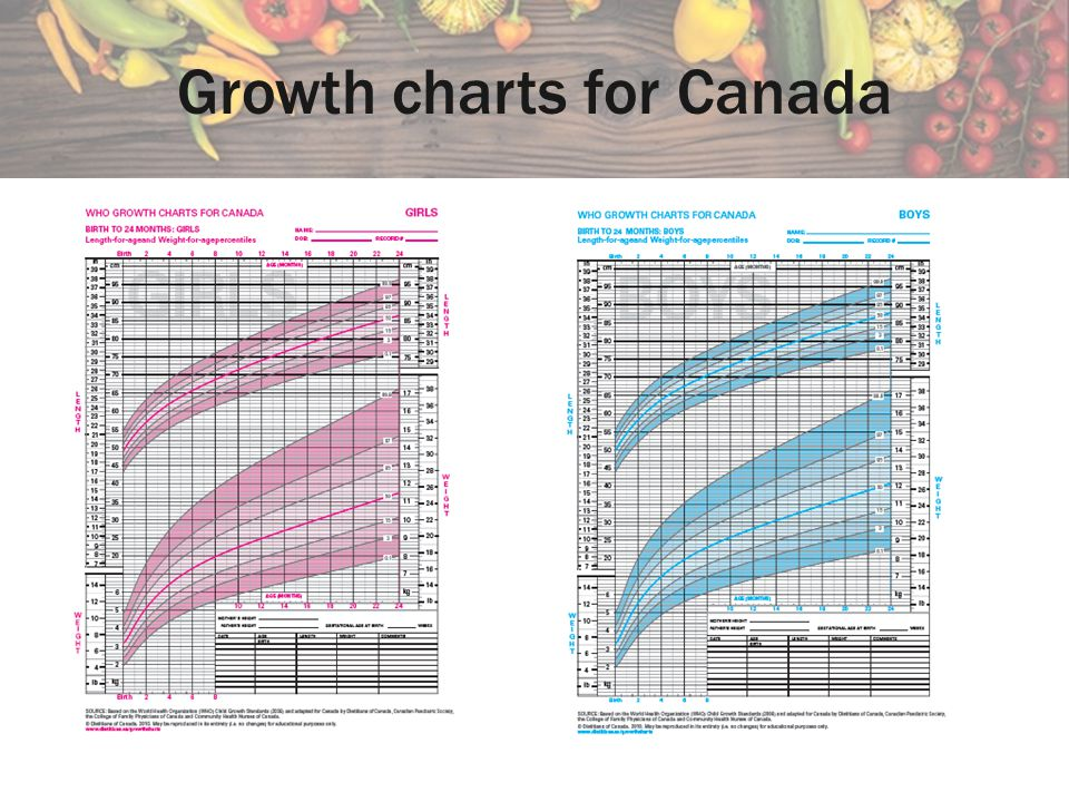 Growth charts for Canada