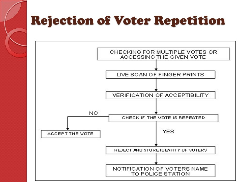 Rejection of Voter Repetition