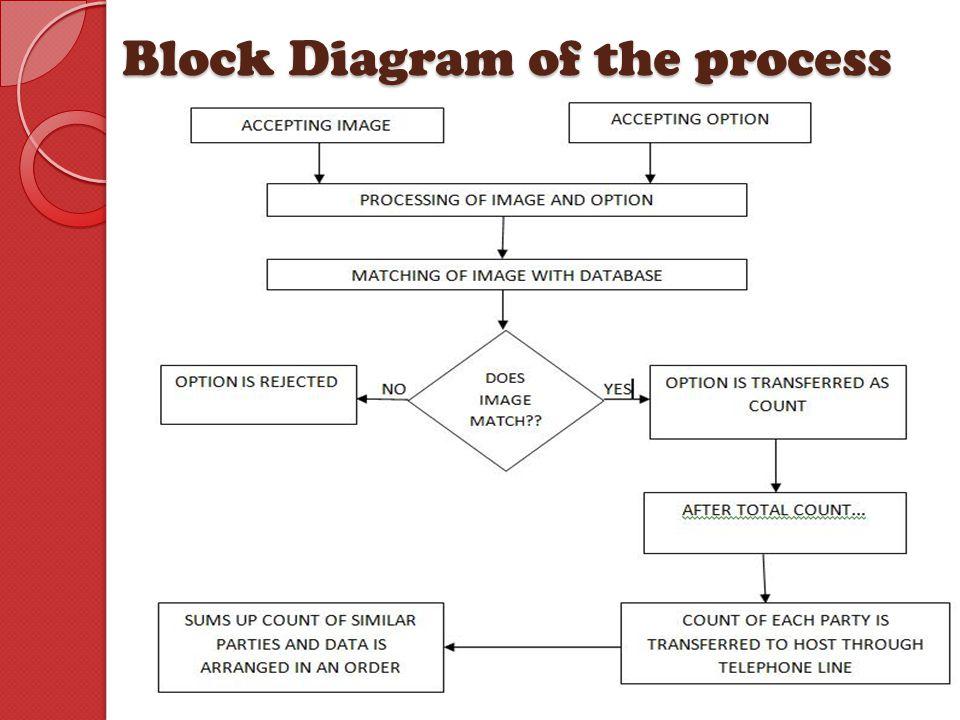 Block Diagram of the process