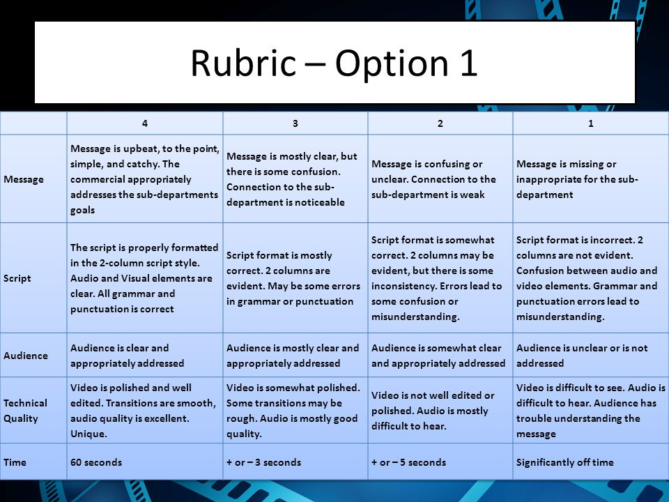 Rubric – Option 1 4 3 2 1 Message