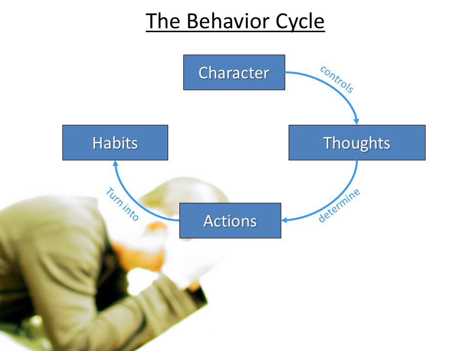 The Behavior Cycle Character Habits Thoughts Actions controls