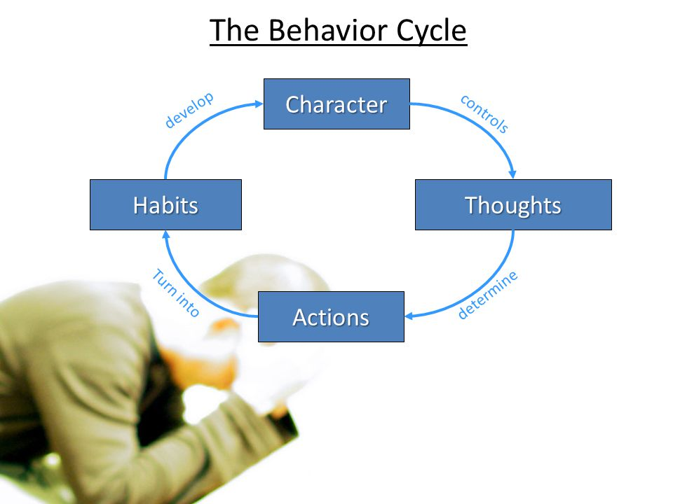 The Behavior Cycle Character Habits Thoughts Actions develop controls