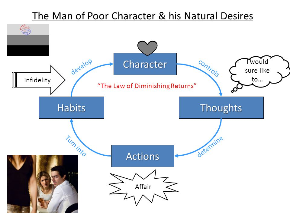 The Man of Poor Character & his Natural Desires