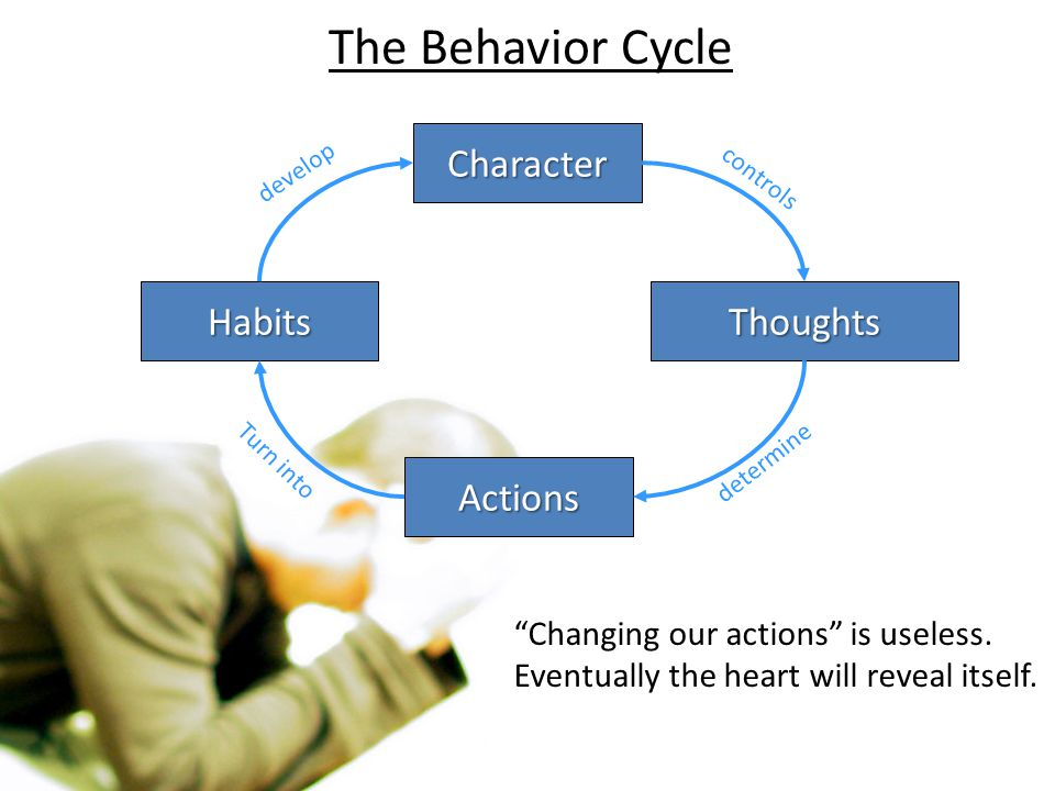 The Behavior Cycle Character Habits Thoughts Actions