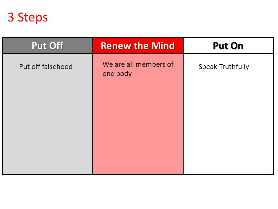 3 Steps Put Off Renew the Mind Put On We are all members of one body