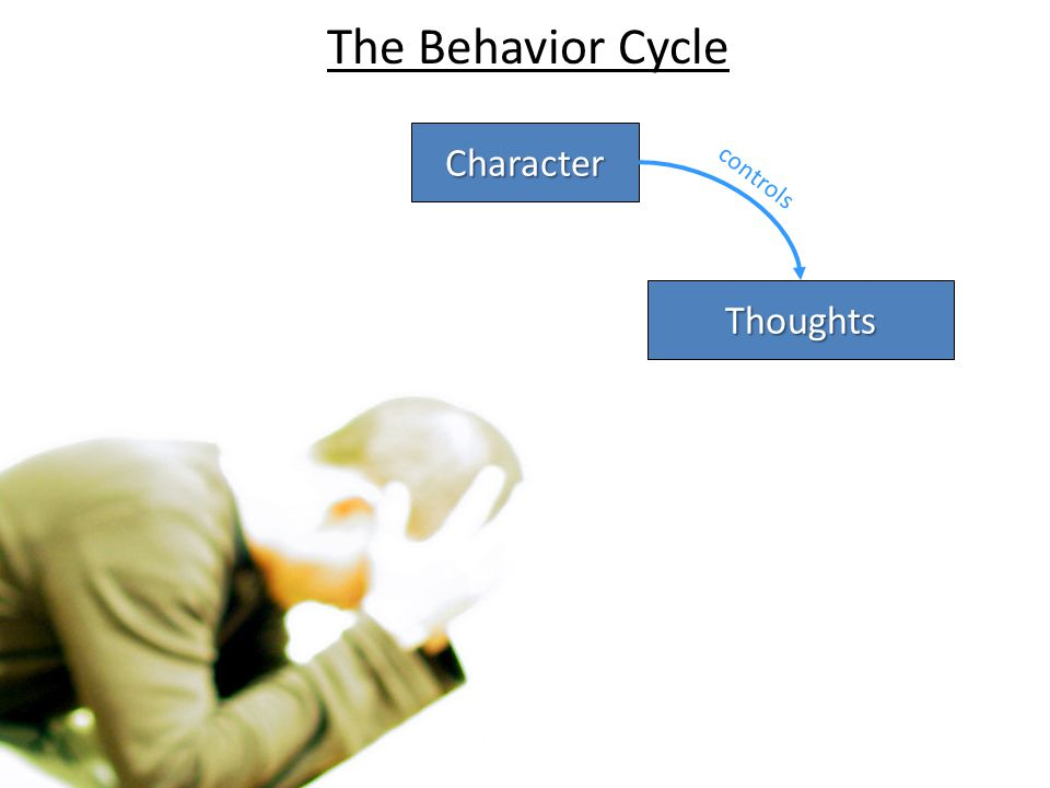 The Behavior Cycle Character controls Thoughts