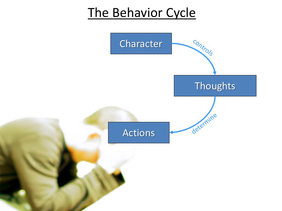 The Behavior Cycle Character controls Thoughts determine Actions