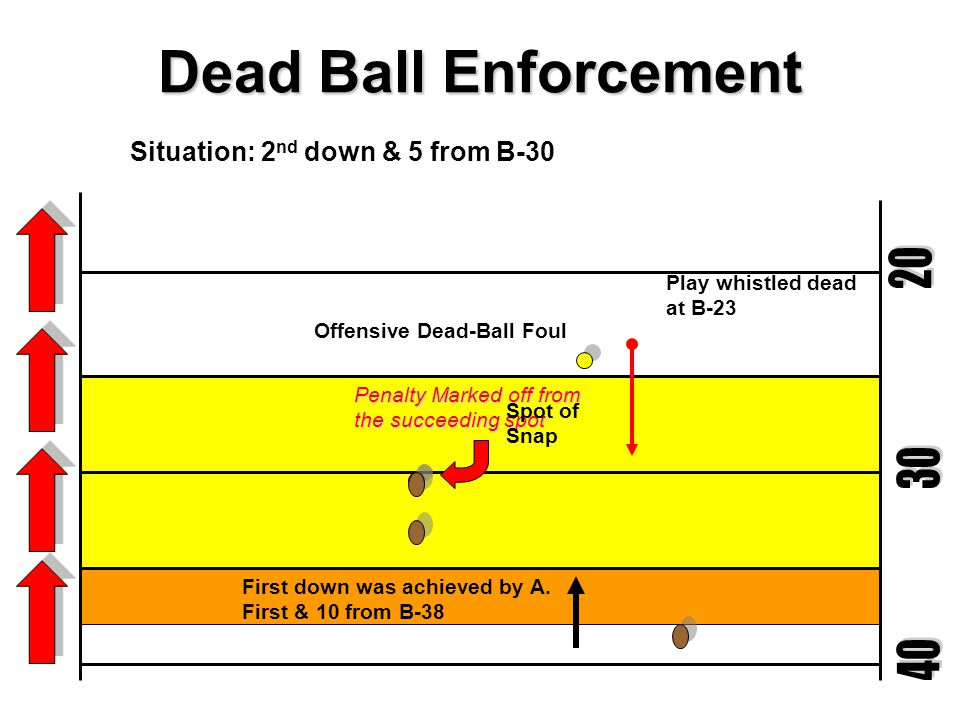 Dead Ball Enforcement 20 30 40 Situation: 2nd down & 5 from B-30