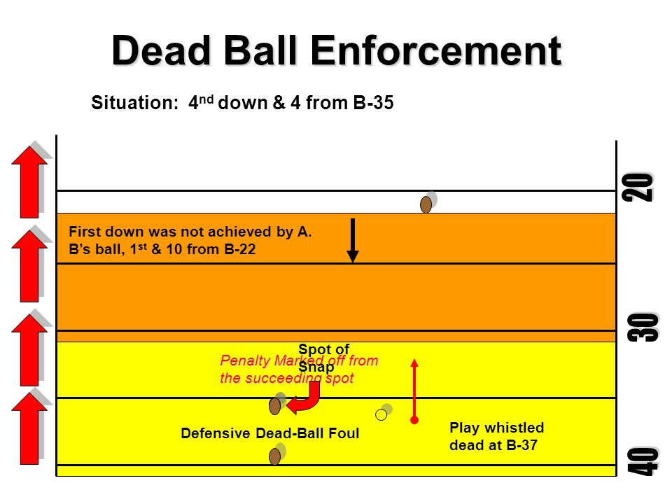 Dead Ball Enforcement 20 30 40 Situation: 4nd down & 4 from B-35