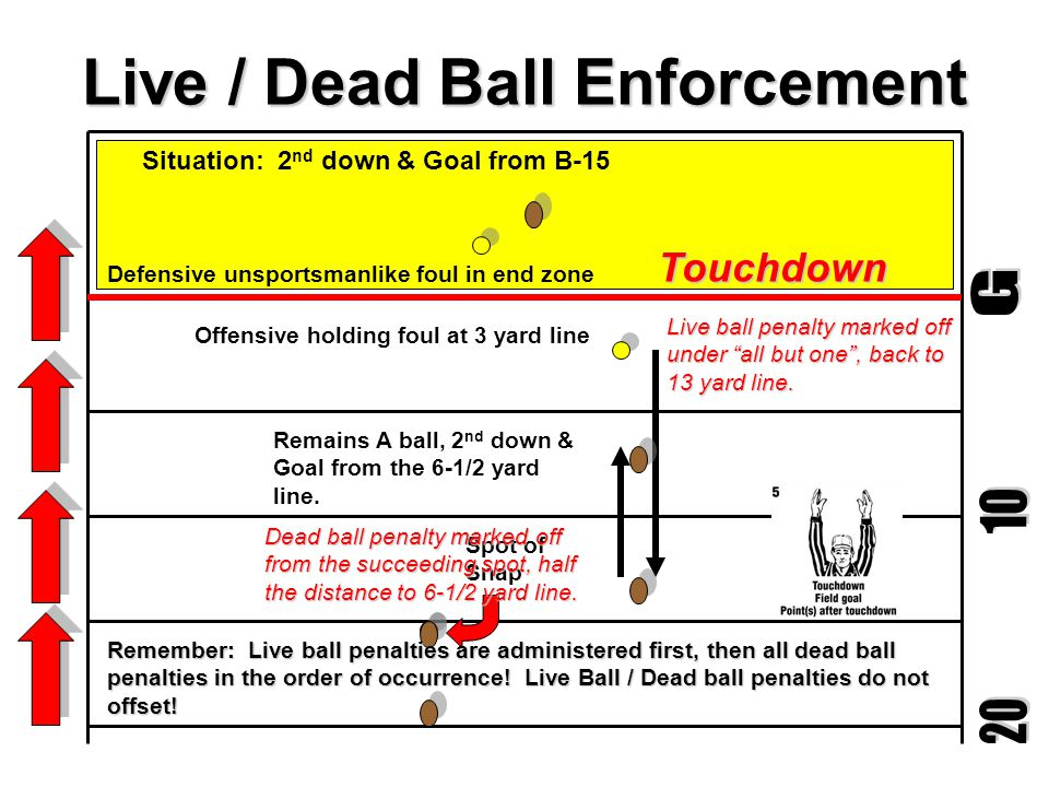 Live / Dead Ball Enforcement