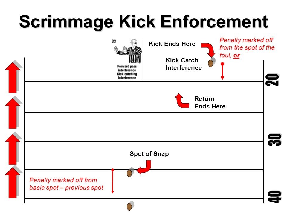 Scrimmage Kick Enforcement