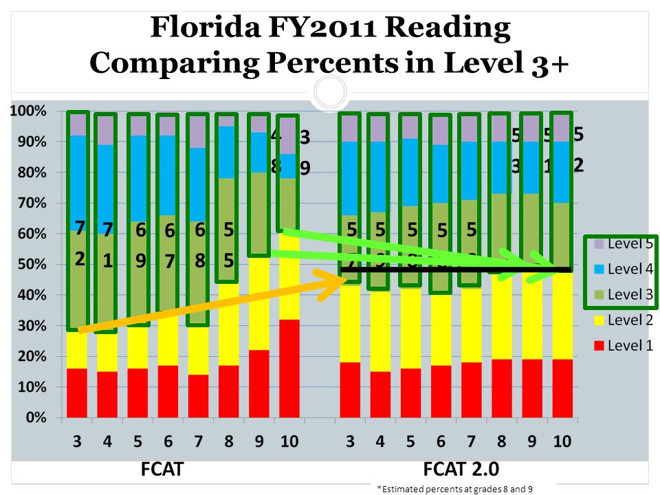 Florida FY2011 Reading Comparing Percents in Level 3+
