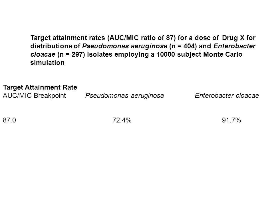 Target attainment rates (AUC/MIC ratio of 87) for a dose of Drug X for distributions of Pseudomonas aeruginosa (n = 404) and Enterobacter cloacae (n = 297) isolates employing a 10000 subject Monte Carlo simulation