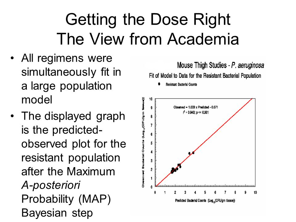 Getting the Dose Right The View from Academia