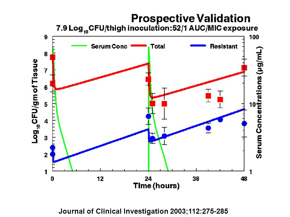 Journal of Clinical Investigation 2003;112:275-285