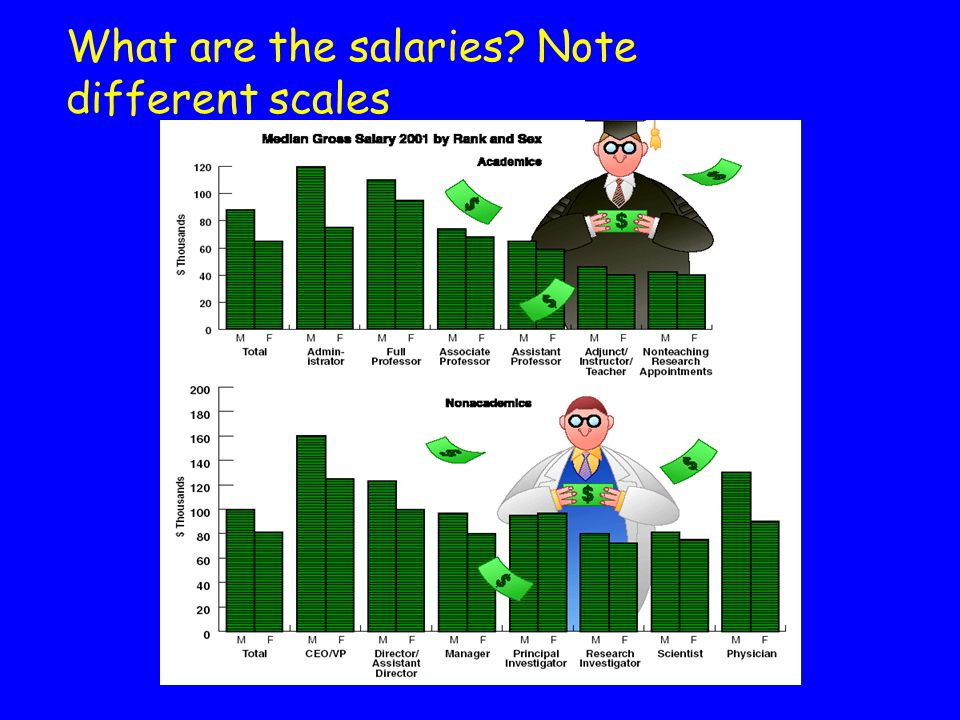 What are the salaries Note different scales