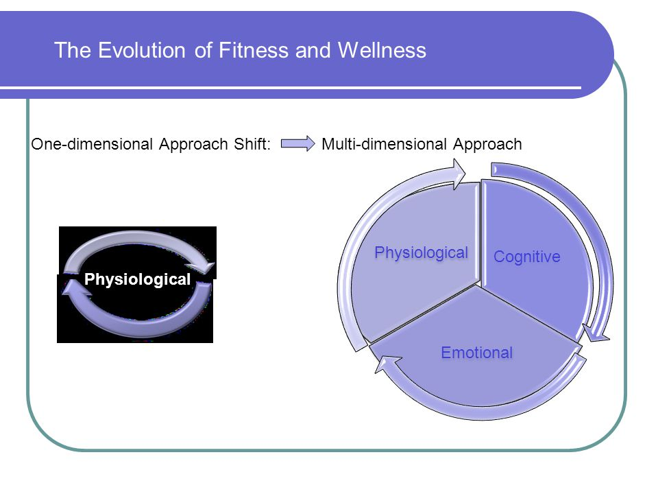 The Evolution of Fitness and Wellness