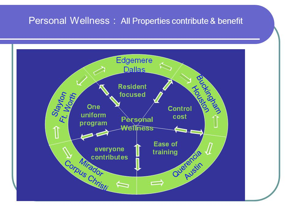 Personal Wellness : All Properties contribute & benefit